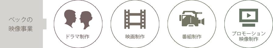 ドラマ制作/映画制作/番組制作/プロモーション映像制作
